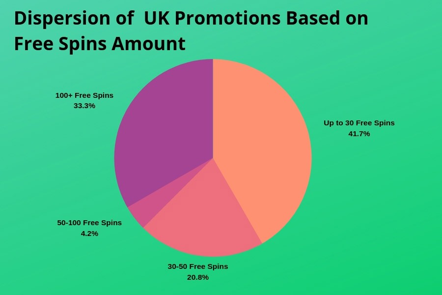 Mobile Casino Free Spins Infographic in the UK
